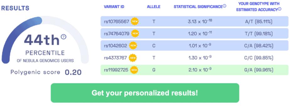 resultados de muestras de genética y de ingresos