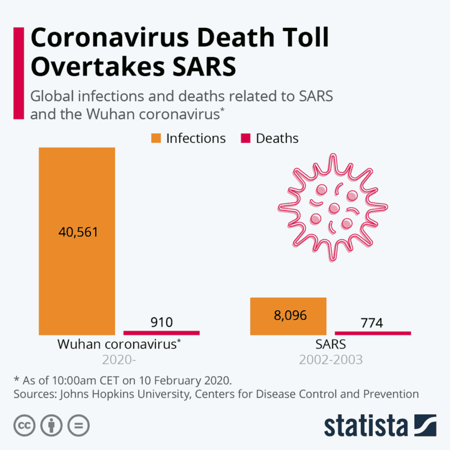 COVID-19 cases vs SARS cases.