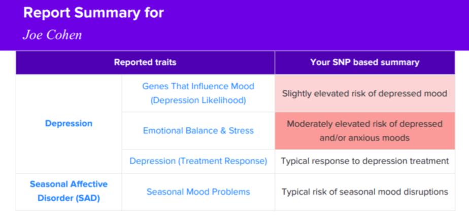 مثال على تقرير SelfDecode Mood.