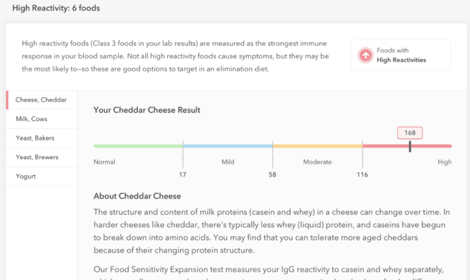 This customer has high IGG reactivity levels to 6 foods.