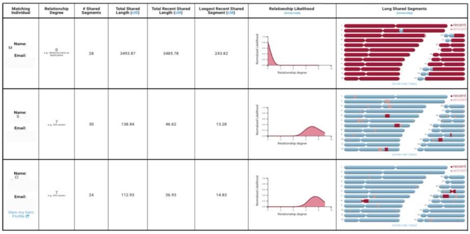 DNA Land Relative Finder Report.