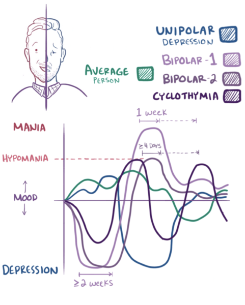 A graphical representation of mood shifts