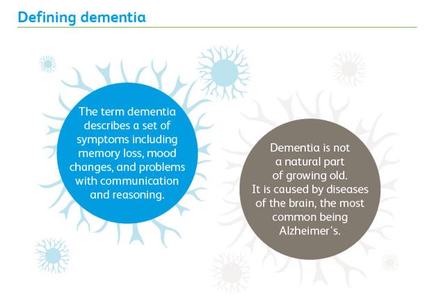 Деменция - ненормальное явление старения