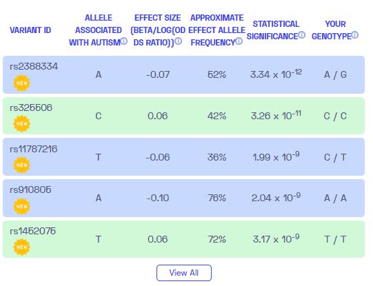 ¿La enfermedad de Alzheimer es genética? Variantes de muestra de Nebula Genomics.