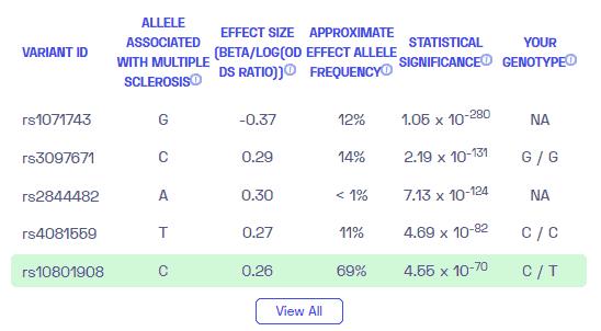 РС генетический? Образец отчета о генетических вариантах РС от Nebula Genomics