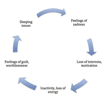 Ein Zyklus von Symptomen