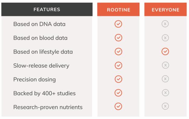 Uma tabela comparando a Rootine com empresas semelhantes