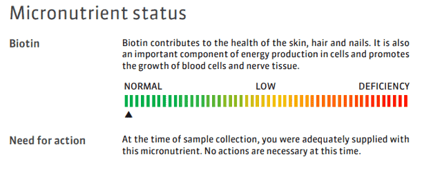 A sample report for normal levels of biotin.