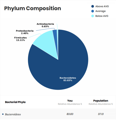 Sample of a microbiome composition in a DayTwo report