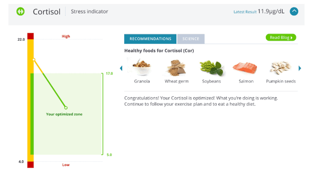 Excerpts from an InsideTracker report section on cortisol