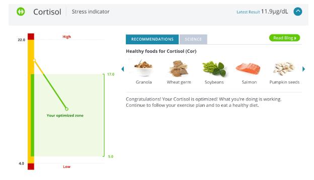 Extraits d'une section de rapport InsideTracker sur le cortisol
