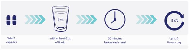 4 étapes pour prendre Lipozene