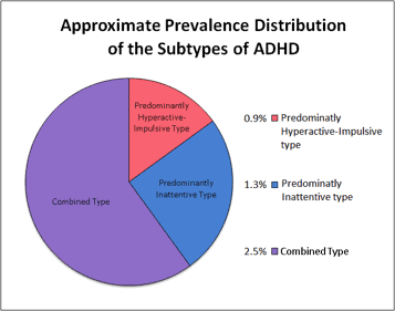 Prevalence of disorder subtypes