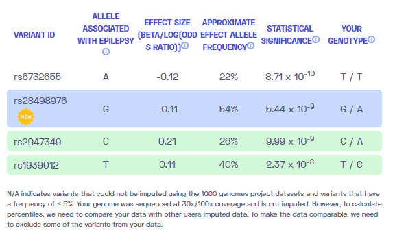 A sample report of epilepsy genetic variants from Nebula Genomics