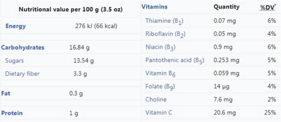 Valores nutricionales de Guanabana