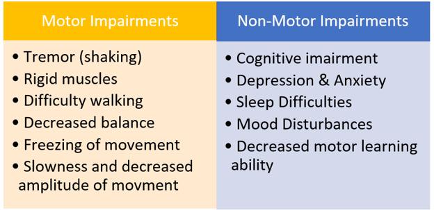 Symptoms of Parkinson's