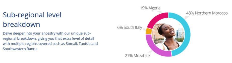 Living DNA African DNA sub-regional breakdown