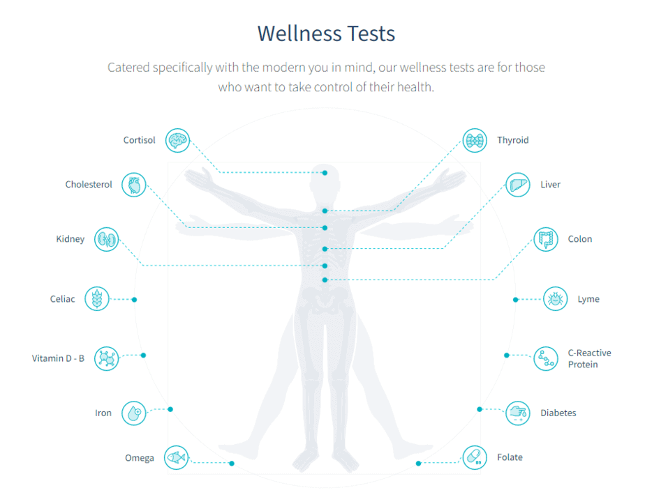 LetsGetChecked wellness tests