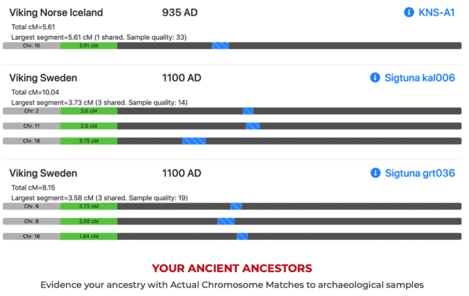MyTrueAncestry can differentiate between different types of Viking ancestries.