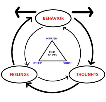 The triangle of cognitive behavioral therapy