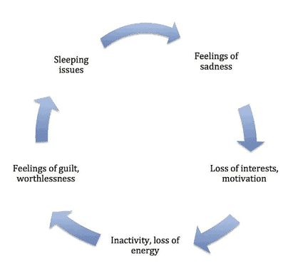 A cycle of symptoms