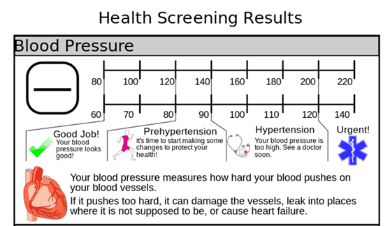 A chart showing the different stages of blood pressure