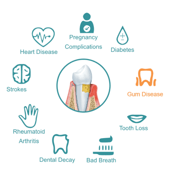 Some conditions associated with oral health