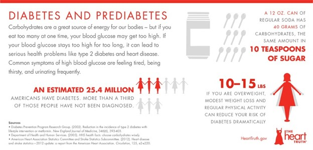 Epidemiology and risk factors for type 2 diabetes