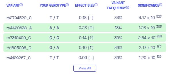 Sample variants of inflammatory markers from Nebula Genomics