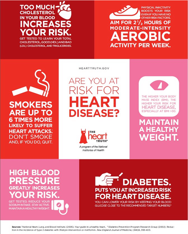 Cholesterol and heart disease risk