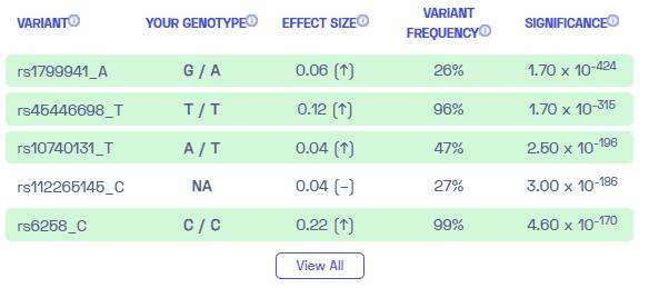 Sample variants on low testosterone in men from Nebula Genomics