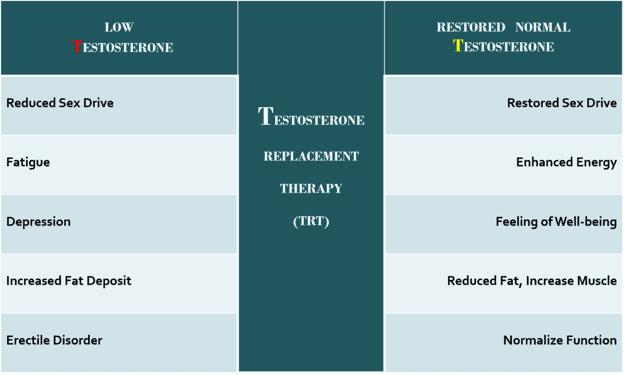 Symptoms of low testosterone in men