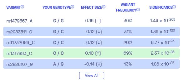 Hyperthyroidism sample variants from Nebula Genomics