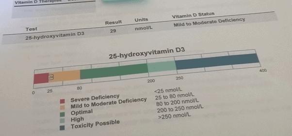 A vitamin D home test scale