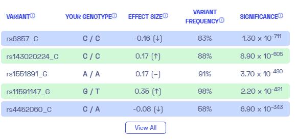 Sample variants on LDL cholesterol levels from Nebula Genomics.