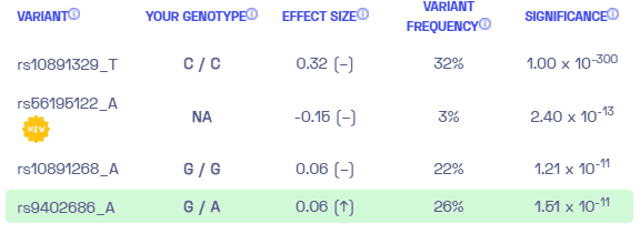 Cytokine IL18 levels sample variants from Nebula Genomics.