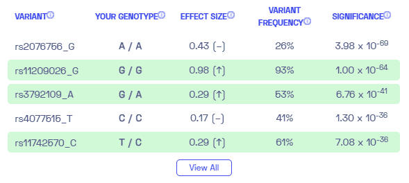 Sample variants of Crohn's disease from Nebula Genomics