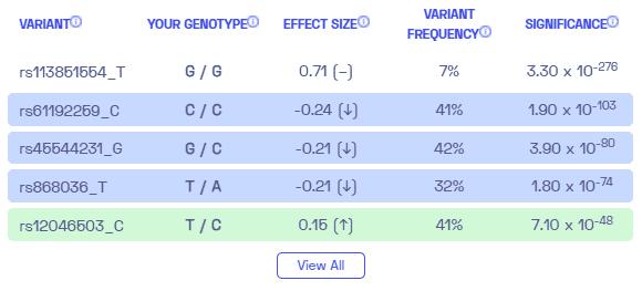 restless leg syndrome sample variants from Nebula Genomics