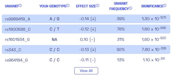 Sample variants on HDL cholesterol levels from Nebula Genomics.