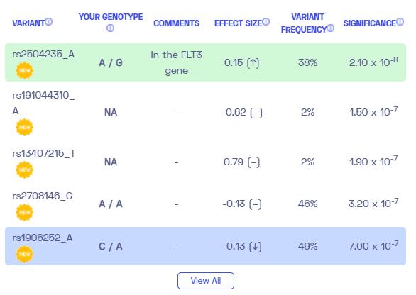 Sample variants of Tourettes from Nebula Genomics