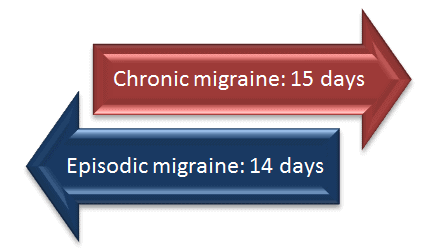 Chronic and episodic conditions