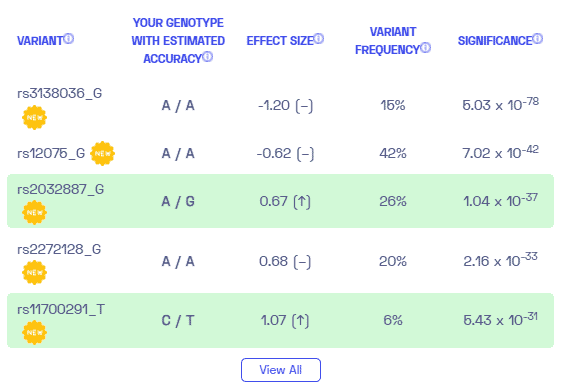 Sample variants on inflammatory protein levels from Nebula Genomics.