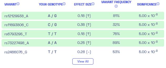 Sample variants on thyroid cancer from Nebula Genomics.