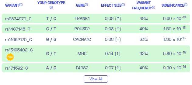 Sample variants on bipolar disorder from Nebula Genomics (2021)