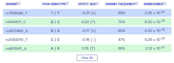 Sample variants on glaucoma from Nebula Genomics