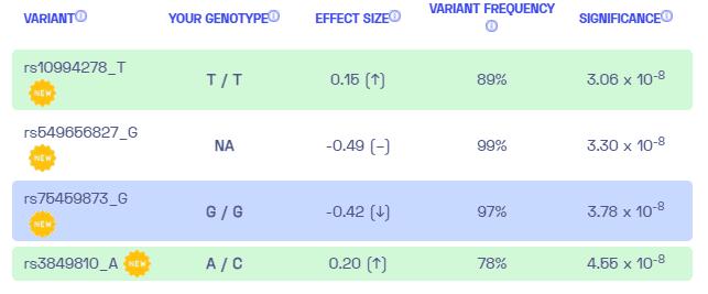 Sample variants for psychosis from Nebula Genomics.
