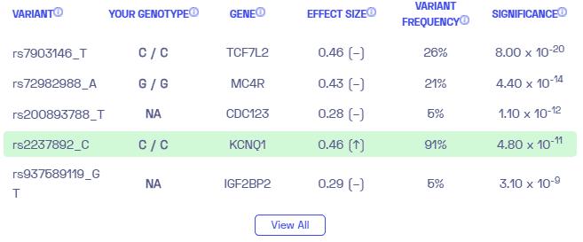 نمونه های مختلف دیابت نوع 2 در نوجوانان از Nebula Genomics